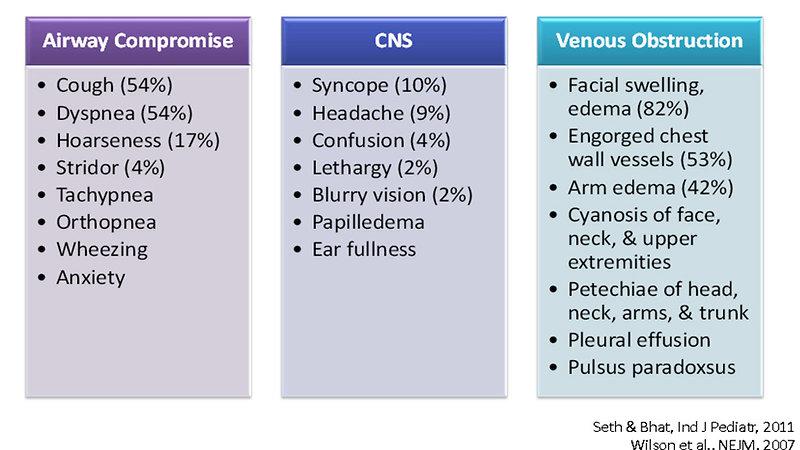 Pediatric Oncology: Superior vena cava syndrome